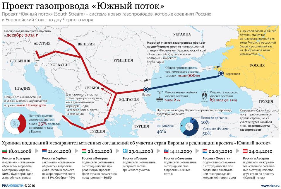 Zdroj: RIA NOVOSTI; Názov: Naprojektovaná trasa plynovodu Južný prúd. V dolnej časti obrázku sa uvádza chronológia uzatvorenia medzivládnych dohôd o participácii na projekte.