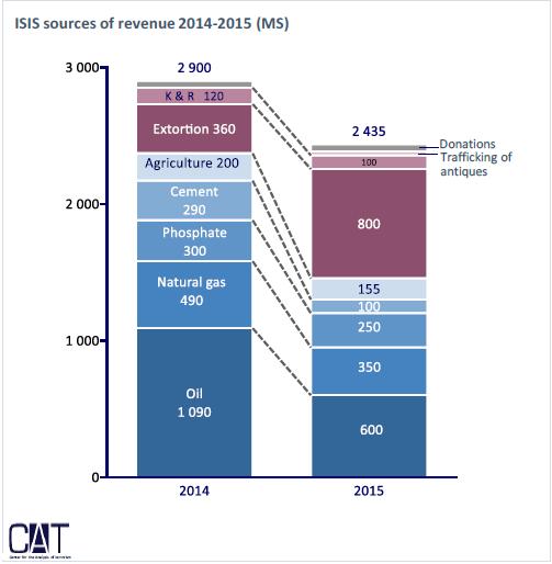 Zdroje príjmov IS v rokoch 2014-2015. Zdroj: Centre d'analyse du terrorisme