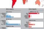 Štruktúra svetového obchodu so zbraňami v rokoch 1999 - 2006. Zdroj: http://www.globalissues.org