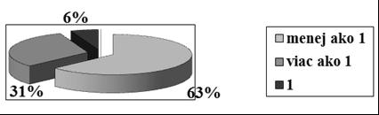 Pokles RIN, nárast RIN a zachovanie hodnoty RIN v slovenčine a vo východoslovanských jazykoch (zmenaRIN < 1 oproti zmenaRIN > 1 a zmenaRIN = 1)
